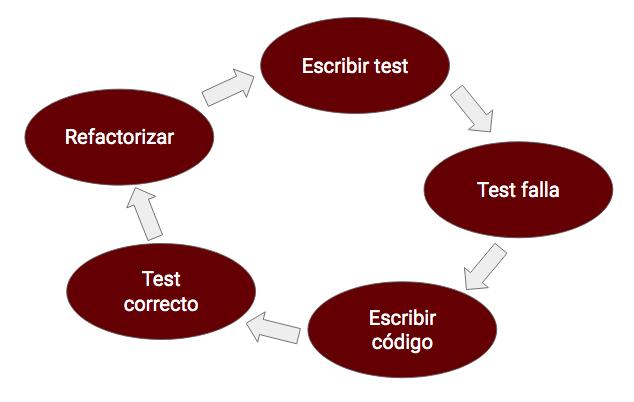 TDD Test Unitario